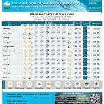 Ini Prediksi Cuaca Sepekan ke Depan di Luwu Utara, BMKG: Waspada Hujan Sedang dan Angin Kencang