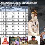 Pimpinan Daerah Wajibkan ASN Ikut Vaksinasi Covid-19