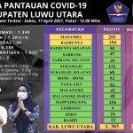 13 Kecamatan di Luwu Utara Sudah Zona Hijau, Tersisa 2 Kasus Aktif Covid-19
